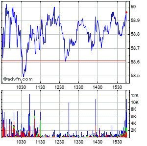 Logitech International S.a. - Registered Shares (mm) Intraday Stock Chart Tuesday, 21 May 2013