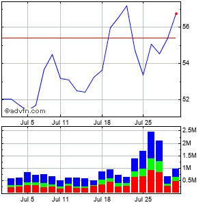 Logitech International S.a. - Registered Shares (mm) Monthly Stock Chart March 2015 to April 2015