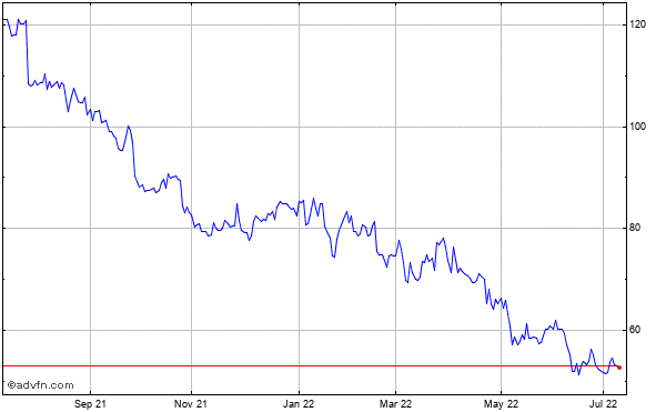 Logitech International S.a. - Registered Shares (mm) Historical Stock Chart April 2014 to April 2015
