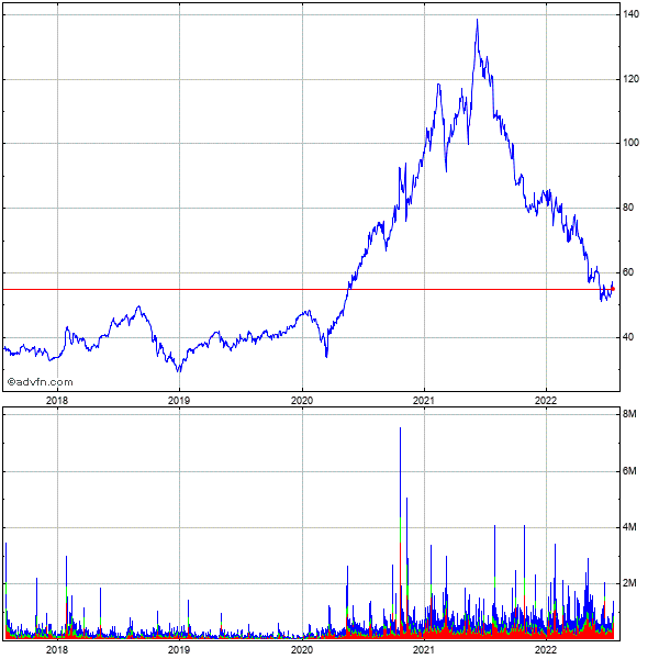 Logitech International S.a. - Registered Shares (mm) 5 Year Historical Stock Chart April 2010 to April 2015