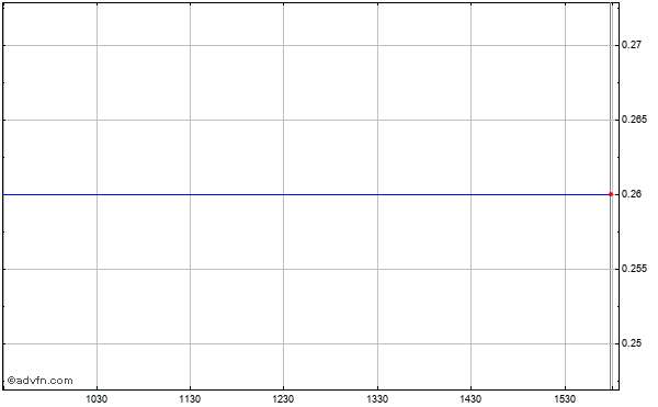 Life Partners Holdings (mm) Intraday Stock Chart Friday, 31 October 2014