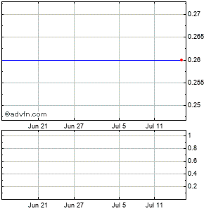 Life Partners Holdings (mm) Monthly Stock Chart February 2015 to March 2015