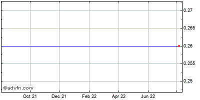 Life Partners Holdings (mm) Historical Stock Chart October 2013 to October 2014
