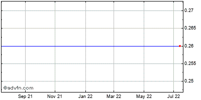 Life Partners Holdings (mm) Historical Stock Chart October 2014 to October 2015