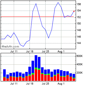 Landstar System (mm) Monthly Stock Chart July 2014 to August 2014
