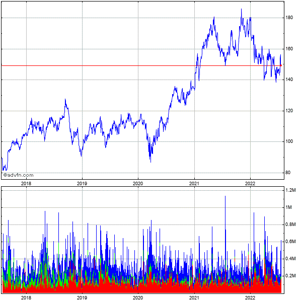 Landstar System (mm) 5 Year Historical Stock Chart August 2009 to August 2014