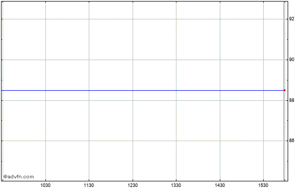 Lufkin Industries (mm) Intraday Stock Chart Thursday, 26 February 2015