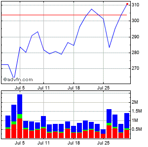 Lululemon Athletica Inc. (mm) Monthly Stock Chart January 2015 to February 2015