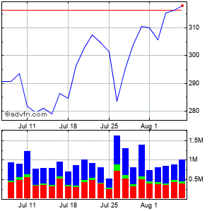 Lululemon Athletica Inc. (mm) Monthly Stock Chart April 2013 to May 2013