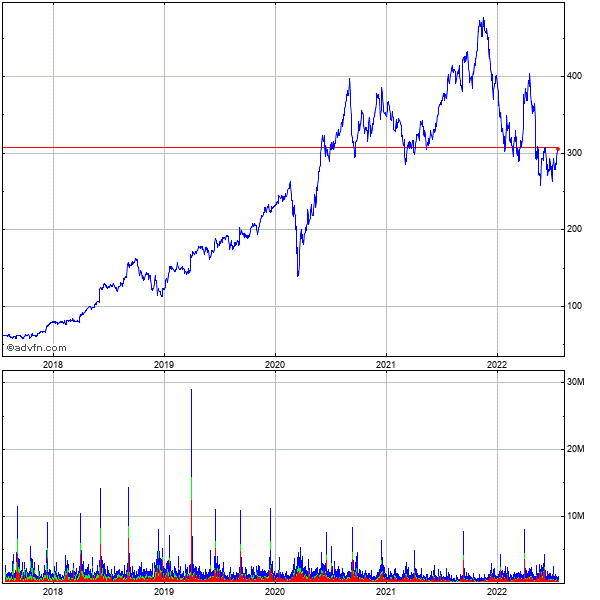 Lululemon Athletica Inc. (mm) 5 Year Historical Stock Chart May 2008 to May 2013