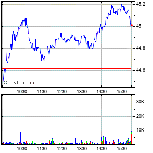 Main Street Capital (mm) Intraday Stock Chart Wednesday, 22 May 2013