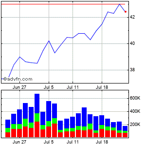 Main Street Capital (mm) Monthly Stock Chart July 2015 to August 2015