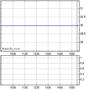 Mako Surgical (mm) Intraday Stock Chart Tuesday, 21 May 2013