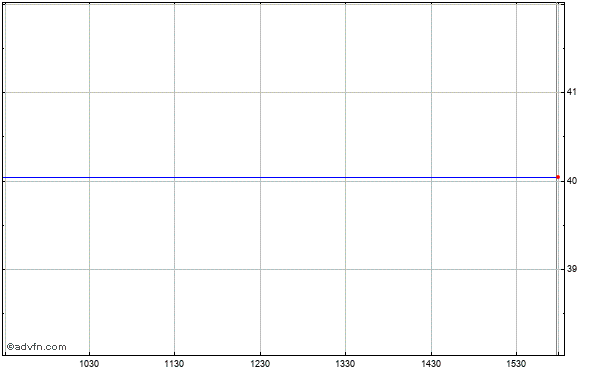 Middleburg Financial (mm) Intraday Stock Chart Saturday, 25 May 2013