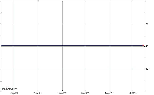 Middleburg Financial (mm) Historical Stock Chart May 2012 to May 2013