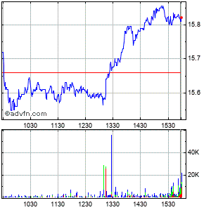 Allscripts-misys Healthcare Solutions (mm) Intraday Stock Chart Thursday, 29 January 2015