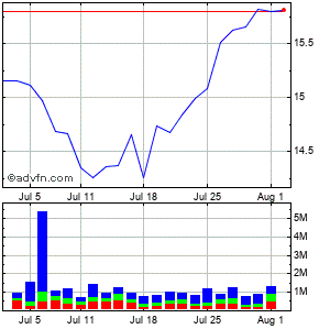 Allscripts-misys Healthcare Solutions (mm) Monthly Stock Chart December 2014 to January 2015