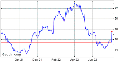 Allscripts-misys Healthcare Solutions (mm) Historical Stock Chart May 2012 to May 2013