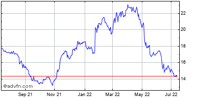 Allscripts-misys Healthcare Solutions (mm) Historical Stock Chart May 2014 to May 2015