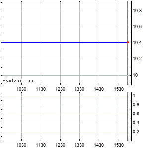 Medquist (mm) Intraday Stock Chart Sunday, 02 August 2015