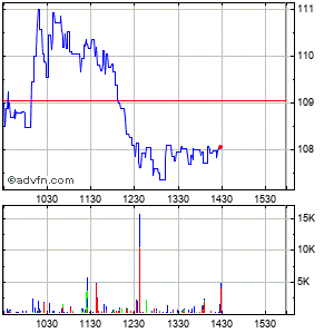 Mgp Ingredients (mm) Intraday Stock Chart Tuesday, 21 October 2014