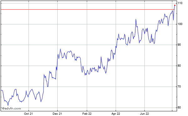 Mgp Ingredients (mm) Historical Stock Chart October 2013 to October 2014