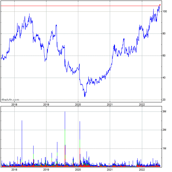 Mgp Ingredients (mm) 5 Year Historical Stock Chart October 2009 to October 2014