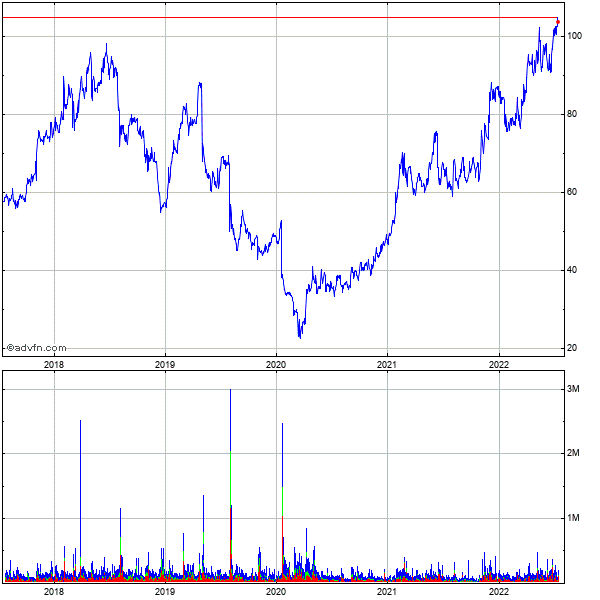 Mgp Ingredients (mm) 5 Year Historical Stock Chart May 2008 to May 2013