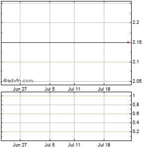 Morgans Hotel Grp. Co. (mm) Monthly Stock Chart April 2013 to May 2013