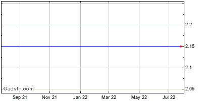 Morgans Hotel Grp. Co. (mm) Historical Stock Chart May 2012 to May 2013