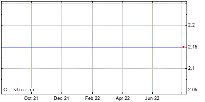 Morgans Hotel Grp. Co. (mm) Historical Stock Chart May 2015 to May 2016