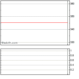 Mitsui & Company, Ltd. Ads (mm) Intraday Stock Chart Friday, 04 September 2015