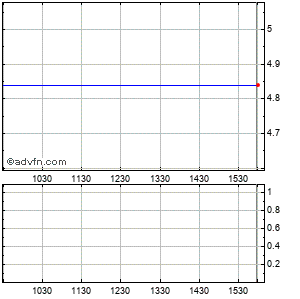 Makemusic (mm) Intraday Stock Chart Tuesday, 21 April 2015