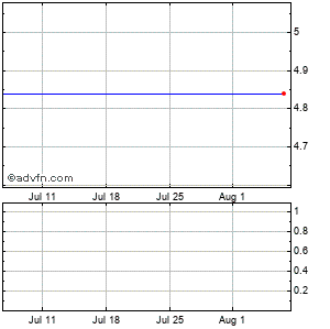 Makemusic (mm) Monthly Stock Chart July 2014 to August 2014