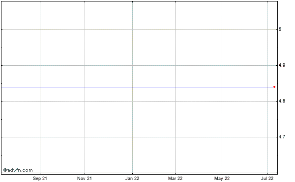Makemusic (mm) Historical Stock Chart May 2012 to May 2013
