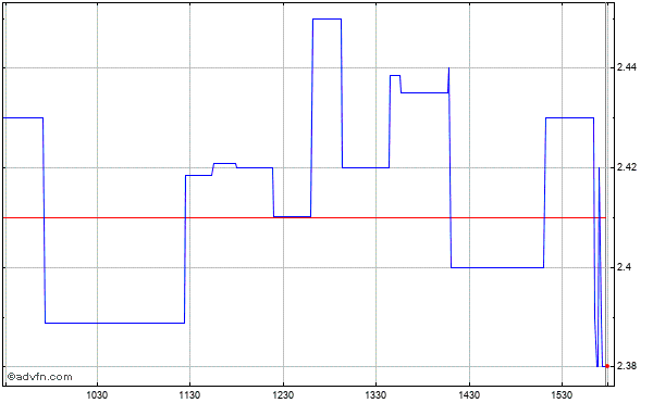 Medicinova (mm) Intraday Stock Chart Friday, 24 May 2013