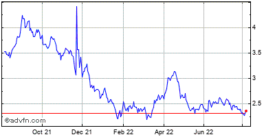 Medicinova (mm) Historical Stock Chart May 2012 to May 2013