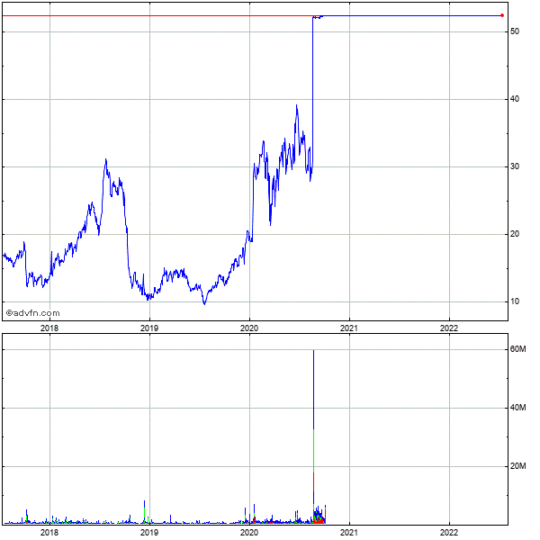 Momenta Pharmaceuticals (mm) 5 Year Historical Stock Chart October 2009 to October 2014
