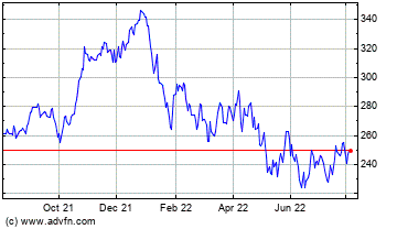 Click Here for more Morningstar, Inc. (MM) Charts.