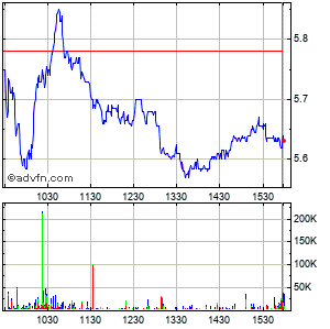 Melco Crown Entertainment Limited Ads (mm) Intraday Stock Chart Thursday, 11 February 2016