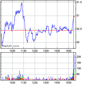 Mercury Computer Systems (mm) Intraday Stock Chart Friday, 27 March 2015