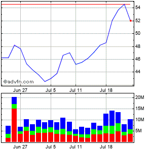 Marvell Technology Grp., Ltd. (mm) Monthly Stock Chart April 2013 to May 2013