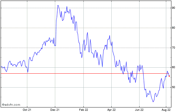 Marvell Technology Grp., Ltd. (mm) Historical Stock Chart October 2013 to October 2014