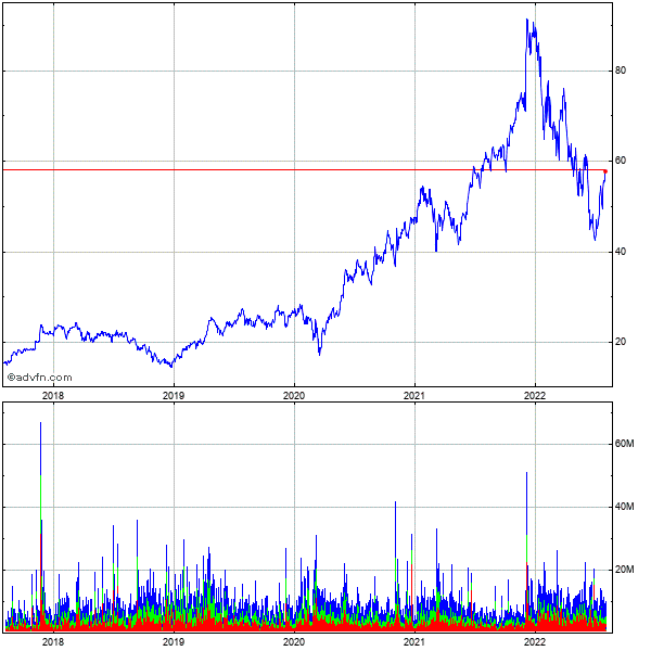 Marvell Technology Grp., Ltd. (mm) 5 Year Historical Stock Chart October 2009 to October 2014
