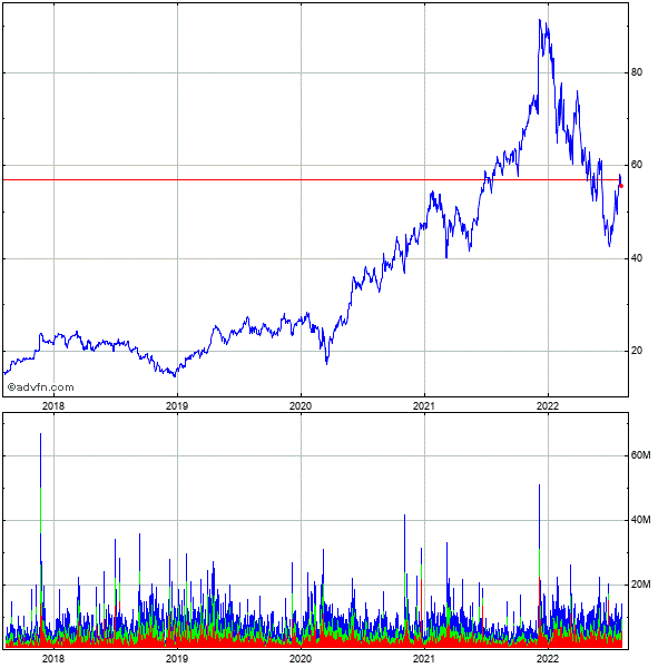 Marvell Technology Grp., Ltd. (mm) 5 Year Historical Stock Chart May 2008 to May 2013