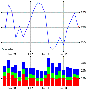 Microsoft (mm) Monthly Stock Chart August 2014 to September 2014