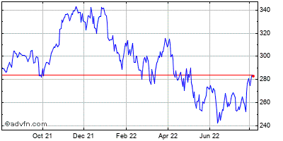 Microsoft (mm) Historical Stock Chart May 2014 to May 2015
