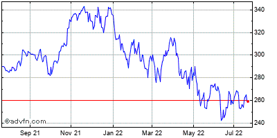 Microsoft (mm) Historical Stock Chart May 2012 to May 2013