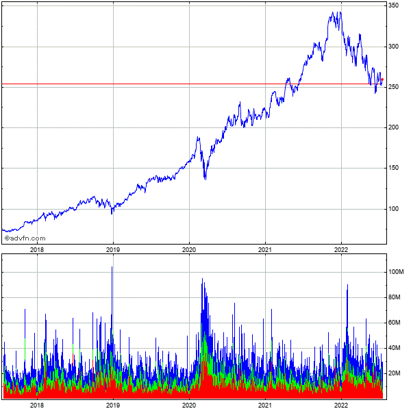 Microsoft (mm) 5 Year Historical Stock Chart September 2009 to September 2014