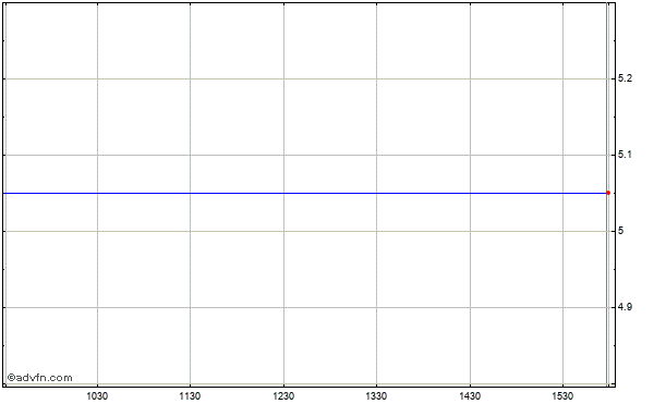 Mindspeed Technologies (mm) Intraday Stock Chart Wednesday, 22 May 2013